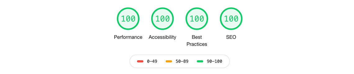 Fastest WordPress theme lighthouse speed test results